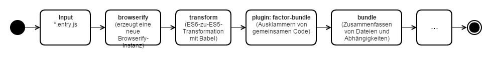 gulp-task-es6