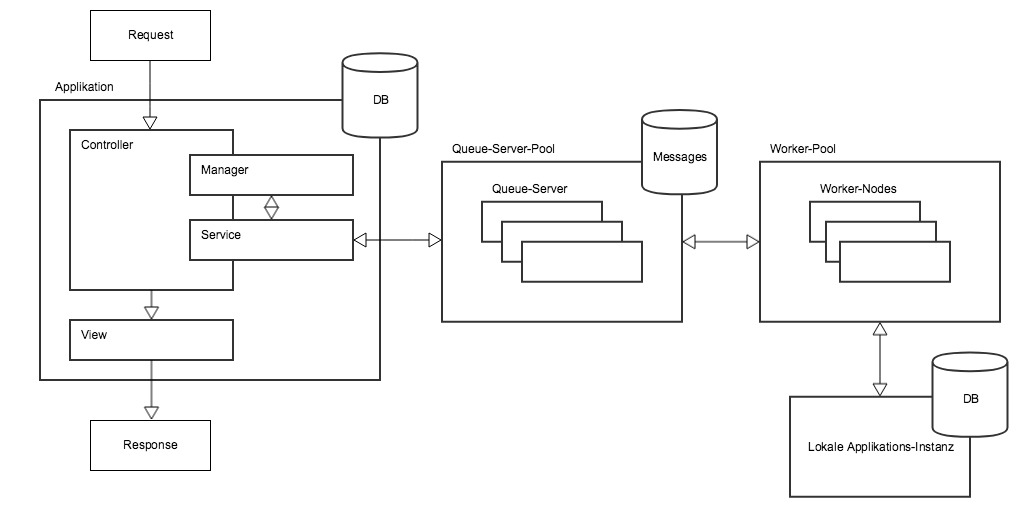 queueSystem-application