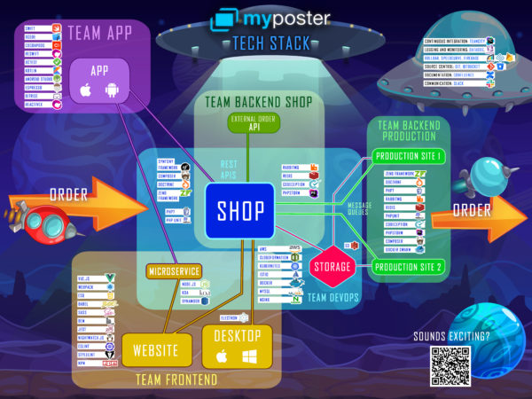 myposter Tech Stack